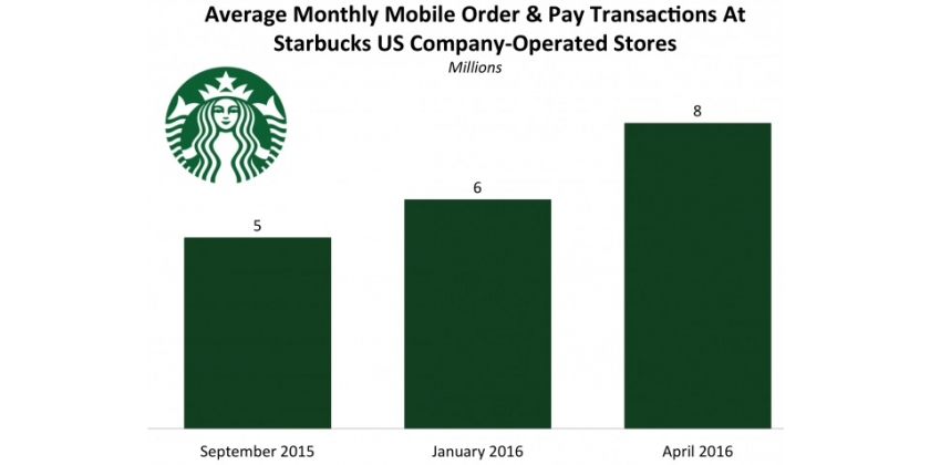 Attention Coffee Shops. Starbucks Digital Strategy April 2016