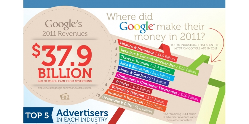 How much do Pay Per Click (PPC) Ads cost?